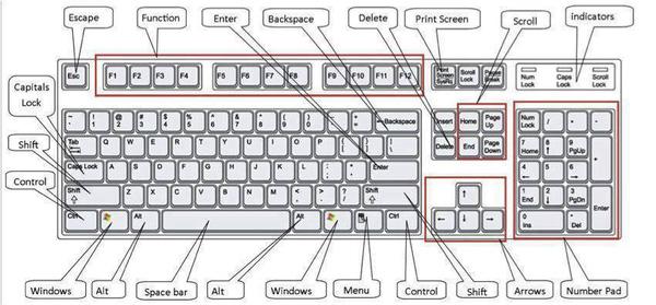 Các phím tắt trong Excel 2010 không phải ai cũng biết